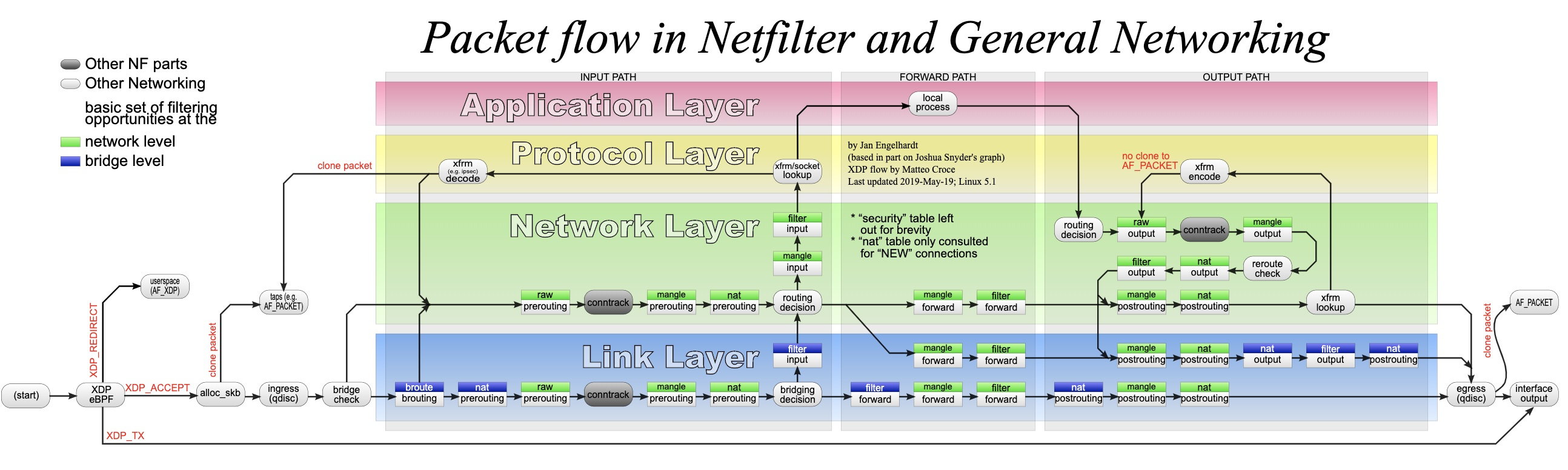 Packet flow in Netfilter and General Networking